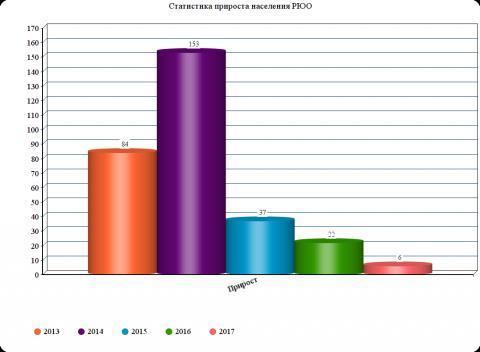 Какова рождаемость в Южной Осетии?
